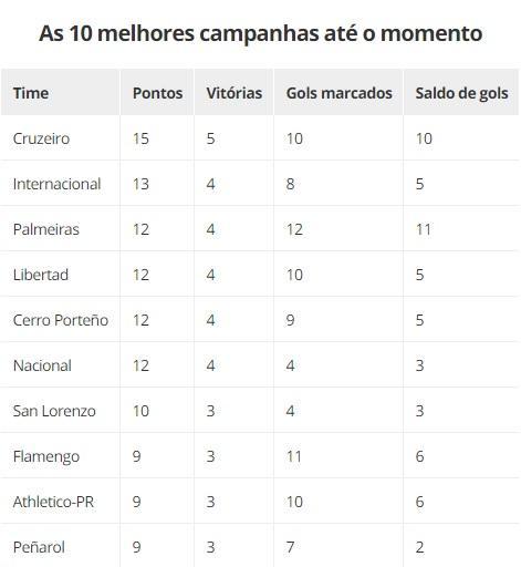 Palmeiras ainda pode ter melhor campanha da Libertadores