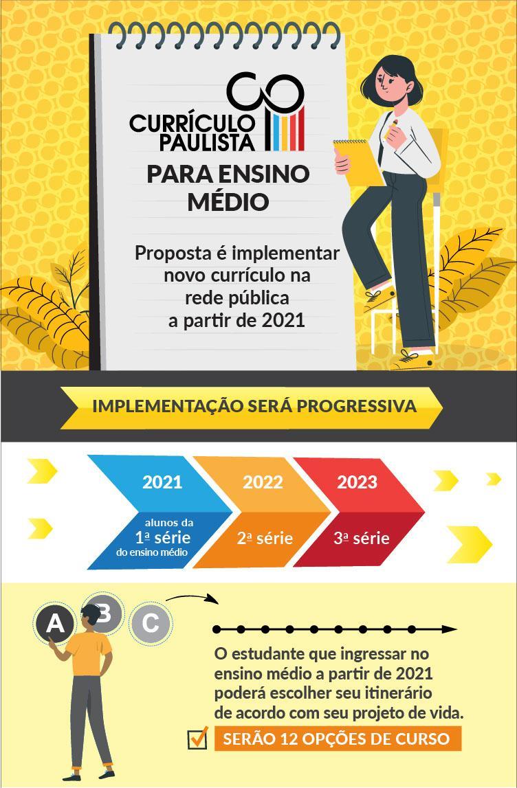 Educação de São Paulo implementa novo currículo para o ensino médio